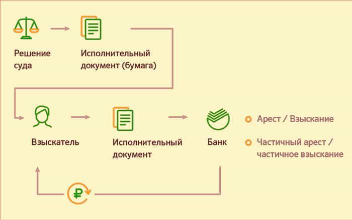 Как приставы находят счета в банках