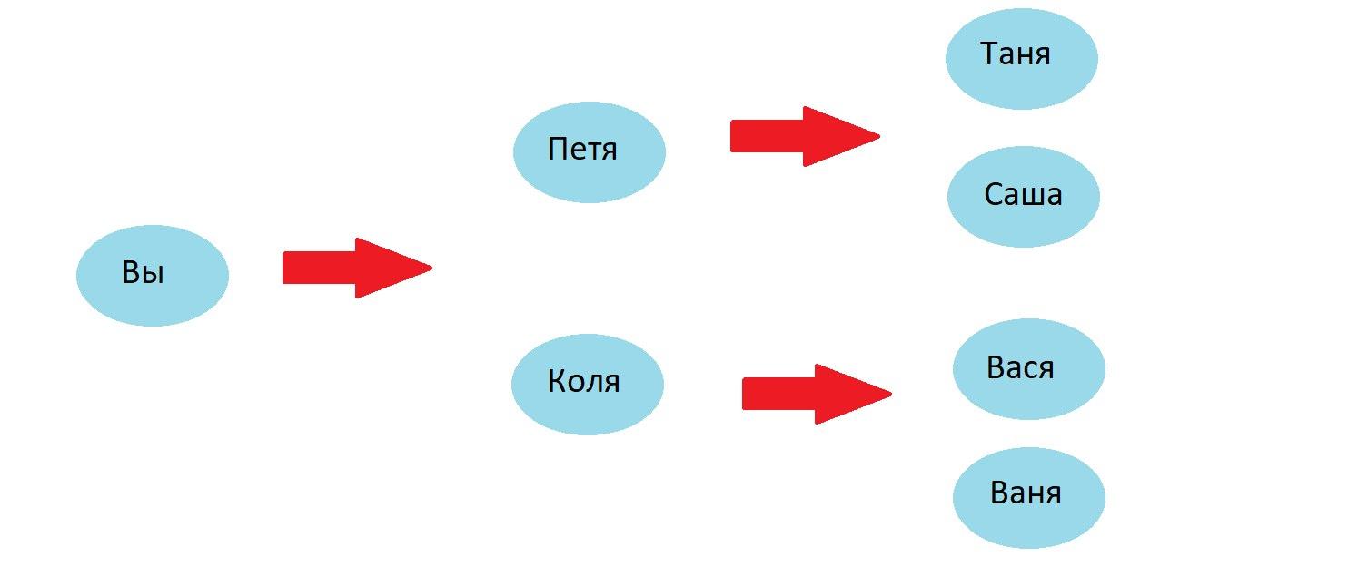 партнерская программа кэшбэк сервиса свитипс